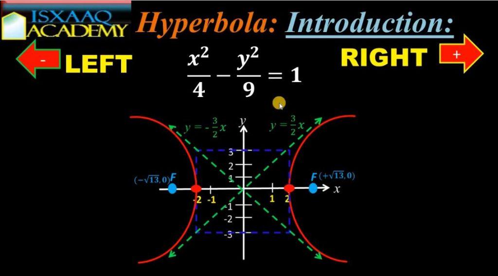 hyperbola thumbnail